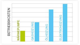 wie hoch sind die betriebskosten energiekosten beim einsatz einer klimaanlage w rmepumpe. Black Bedroom Furniture Sets. Home Design Ideas